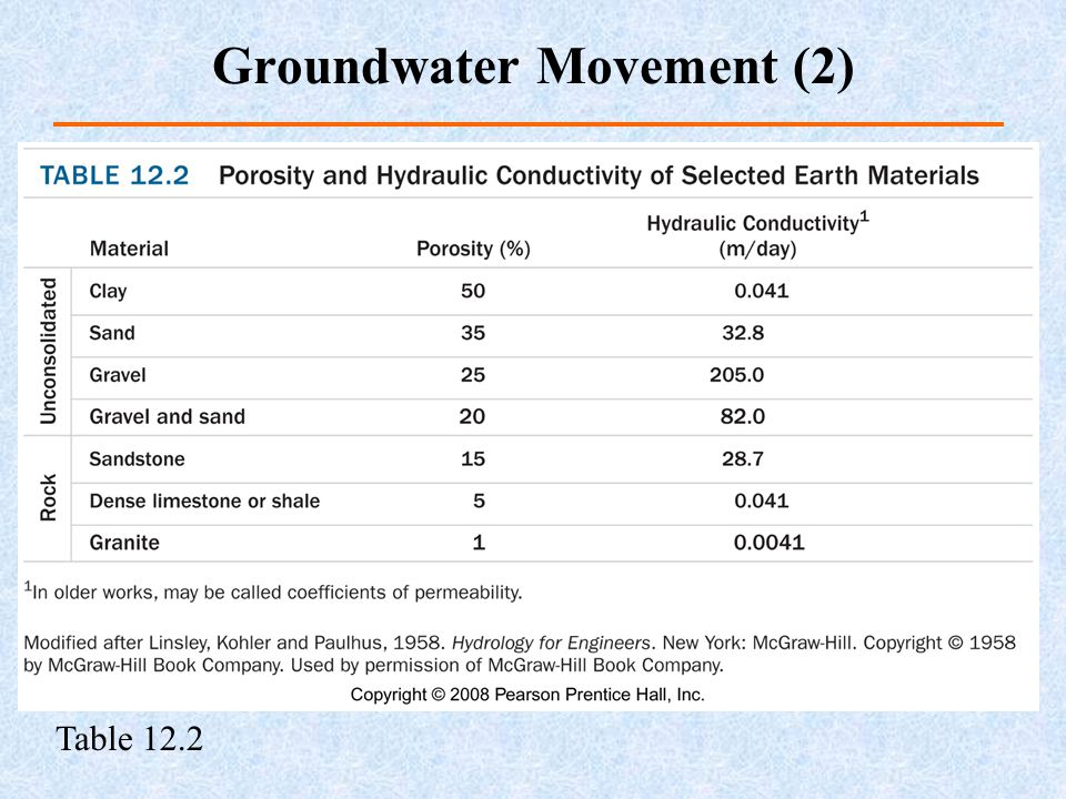 Table 12.2 Groundwater Movement (2)