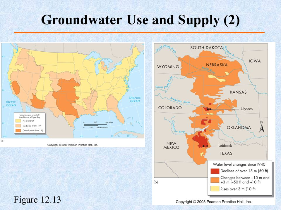 Figure 12.13 Groundwater Use and Supply (2)