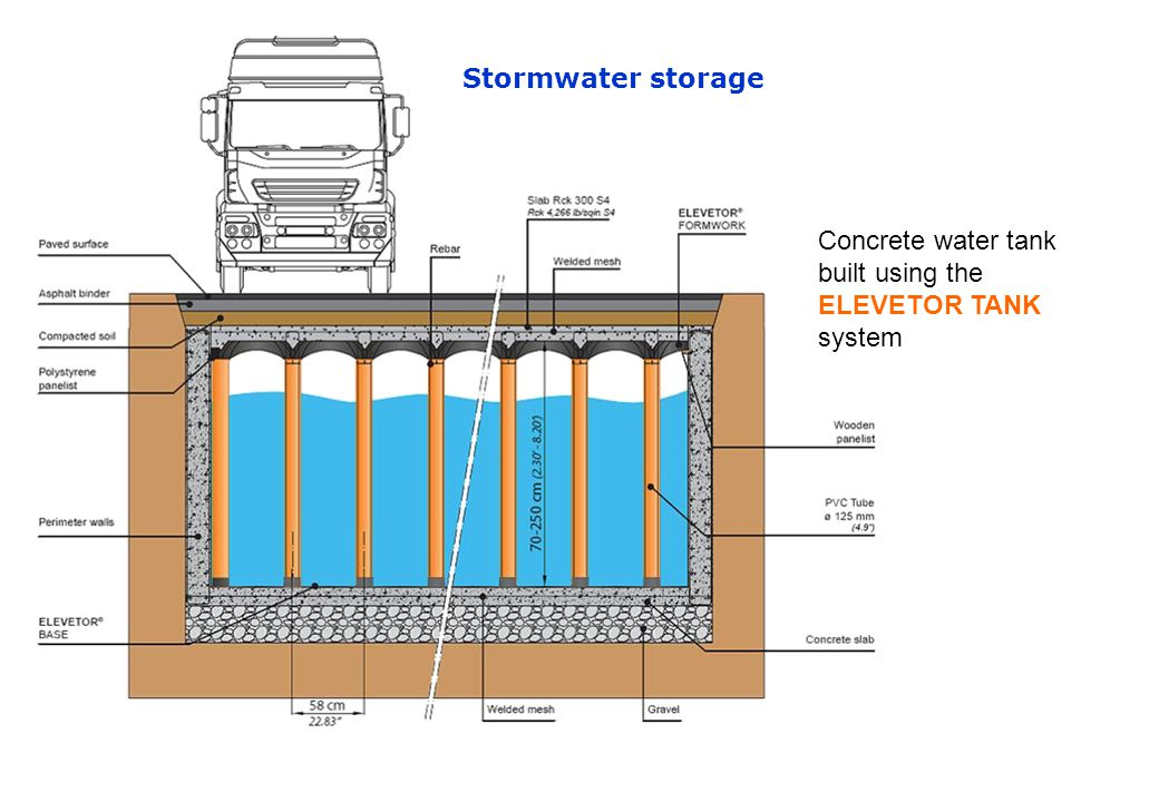 Stormwater storage Concrete water tank built using the ELEVETOR TANK system