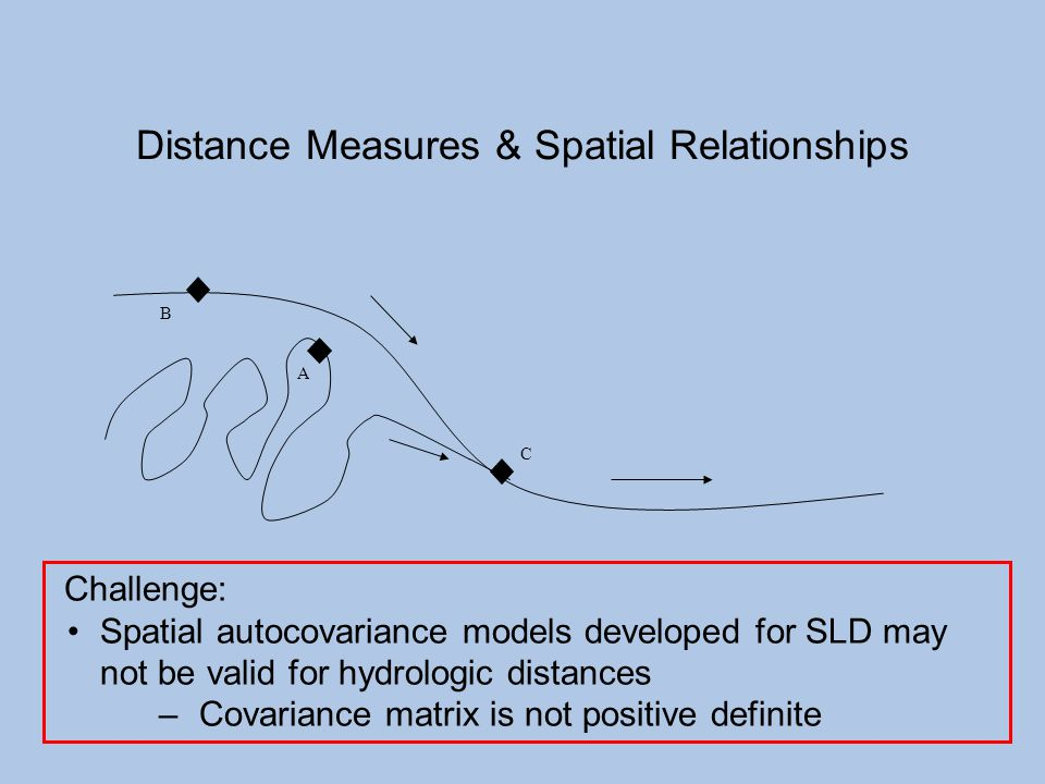 A B C Challenge: Spatial autocovariance models developed for SLD may not be valid for hydrologic distances –Covariance matrix is not positive definite