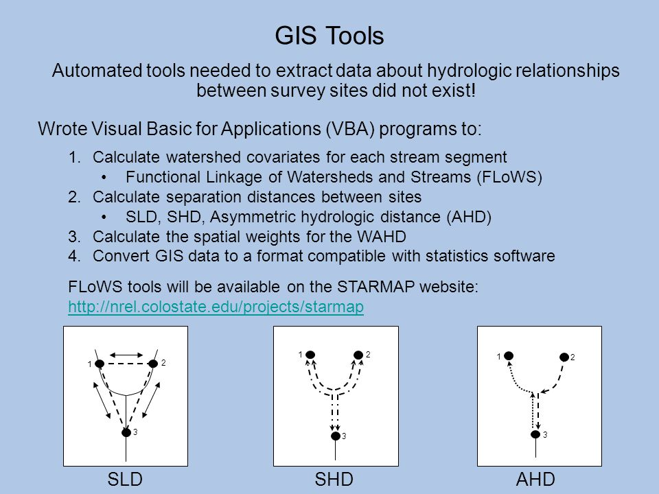 GIS Tools Automated tools needed to extract data about hydrologic relationships between survey sites did not exist! Wrote Visual Basic for Application