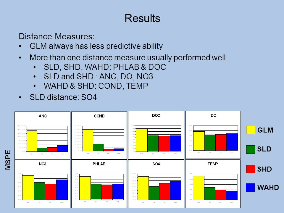 MSPE GLM SLD SHD WAHD Distance Measures: GLM always has less predictive ability More than one distance measure usually performed well SLD, SHD, WAHD: