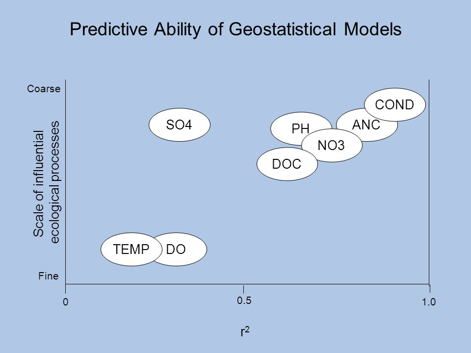 Predictive Ability of Geostatistical Models r2r2 PH Coarse Fine Scale of influential ecological processes ANC NO3 COND DOC SO4 DO 0 0.5 1.0 TEMP