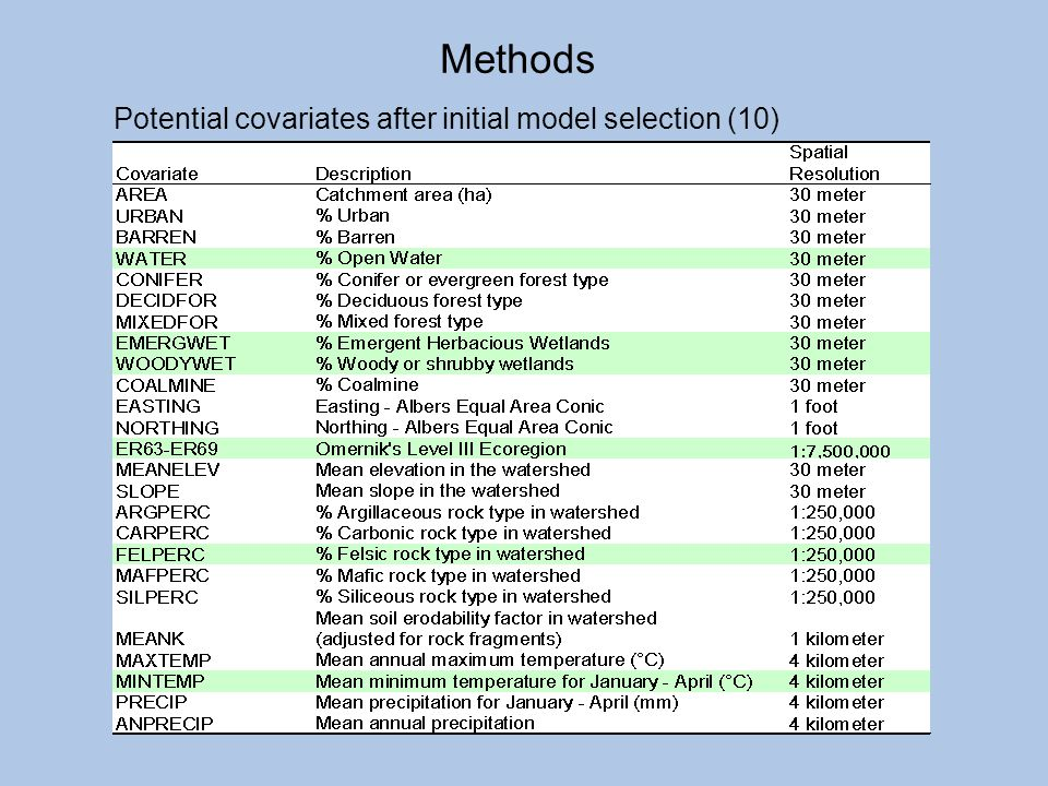 Potential covariates after initial model selection (10) Methods