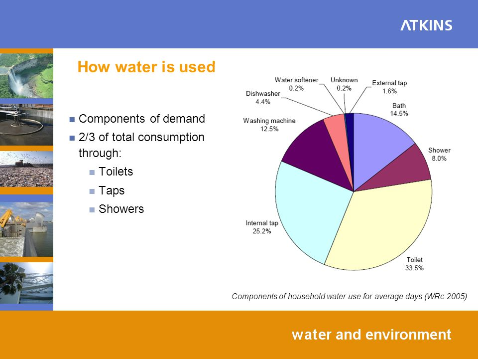 Conclusions Water efficiency Water efficient appliances Toilets and showers Non potable use of water Rainwater or greywater for toilet flushing Water butts Surface water runoff SUDS to reduce and improve surface water runoff Flood risk controlled through links with PPS25
