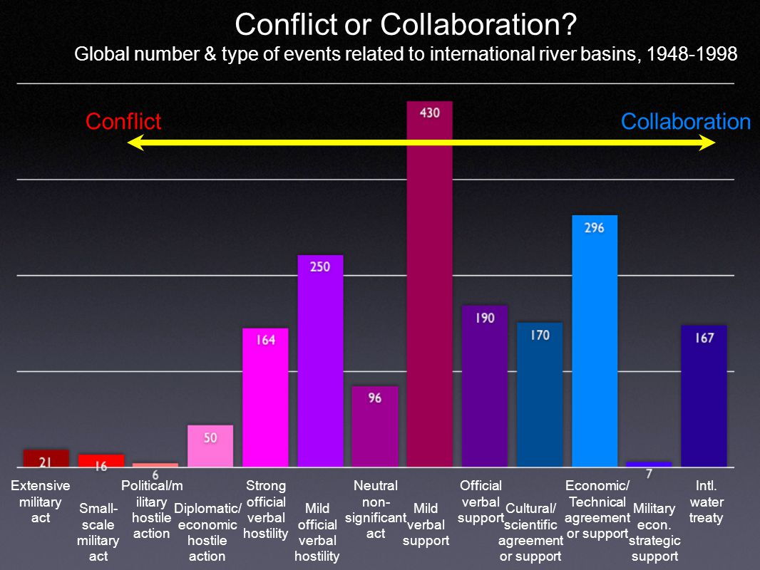 Conflict or Collaboration.