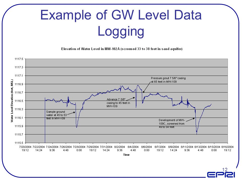 12 Example of GW Level Data Logging