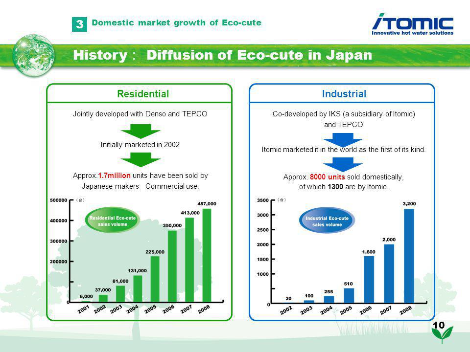 10 History Diffusion of Eco-cute in Japan 3 Domestic market growth of Eco-cute Residential Jointly developed with Denso and TEPCO Initially marketed in 2002 Approx.1.7million units have been sold by Japanese makers Commercial use.