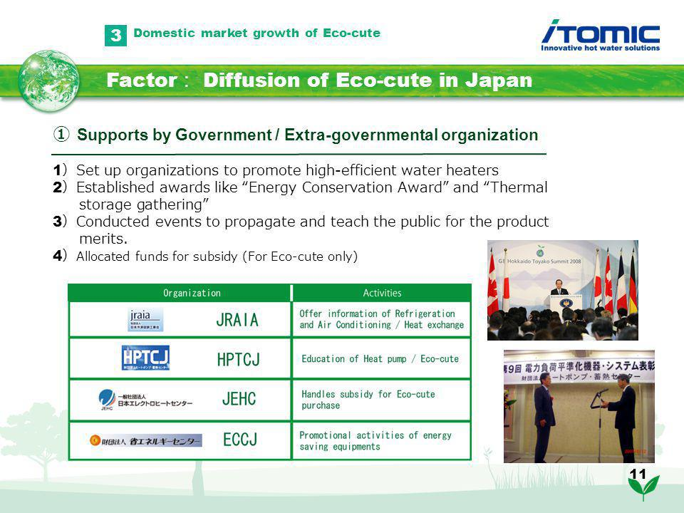 11 Factor Diffusion of Eco-cute in Japan 3 Supports by Government / Extra-governmental organization 1 Set up organizations to promote high-efficient water heaters 2 Established awards like Energy Conservation Award and Thermal storage gathering 3 Conducted events to propagate and teach the public for the product merits.