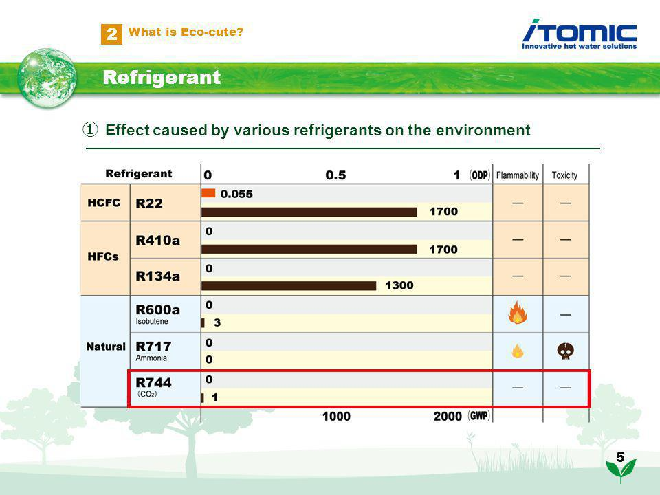 5 Effect caused by various refrigerants on the environment Refrigerant 2 What is Eco-cute?