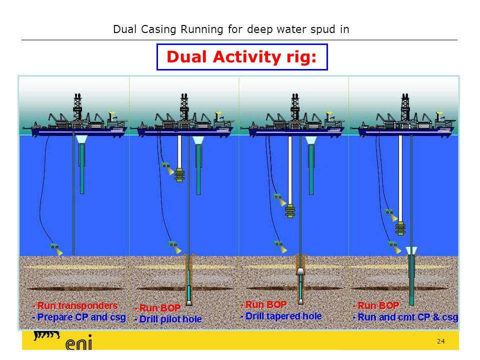 Dual Casing Running for deep water spud in 23 If all requirements are NOT fully satisfied: Partial time saving but all other advantages are exploited: