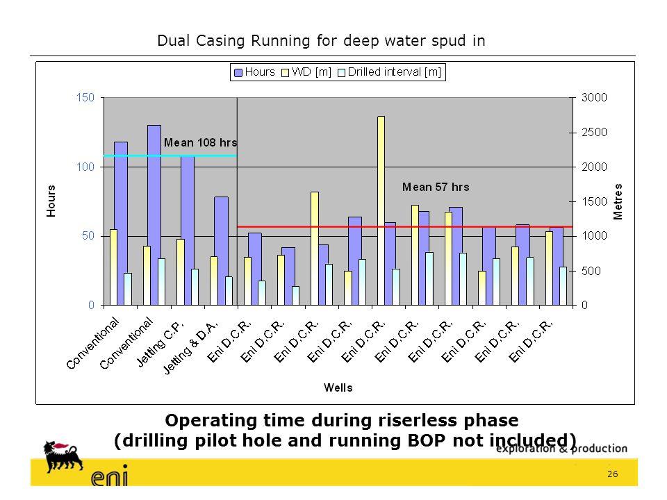 Dual Casing Running for deep water spud in 25 - Drill 8 ½ P.H. - M/U 36 C.P. - Run BOP - Drill 23x42 hole - Run BOP - Run Dual csg string - Run BOP -