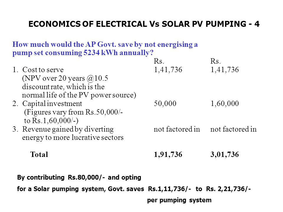 How much would the AP Govt. save by not energising a pump set consuming 5234 kWh annually?Rs. 1. Cost to serve1,41,7361,41,736 (NPV over 20 years @10.