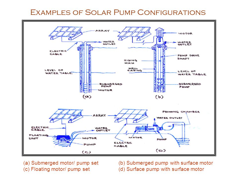 Examples of Solar Pump Configurations (a) Submerged motor/ pump set(b) Submerged pump with surface motor (c) Floating motor/ pump set(d) Surface pump with surface motor