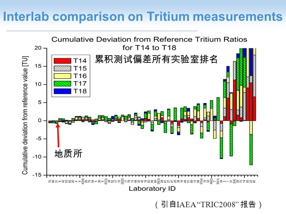 IAEA TRIC2008 Interlab comparison on Tritium measurements