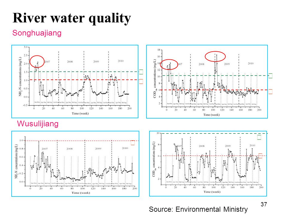 37 Songhuajiang River water quality Wusulijiang Source: Environmental Ministry