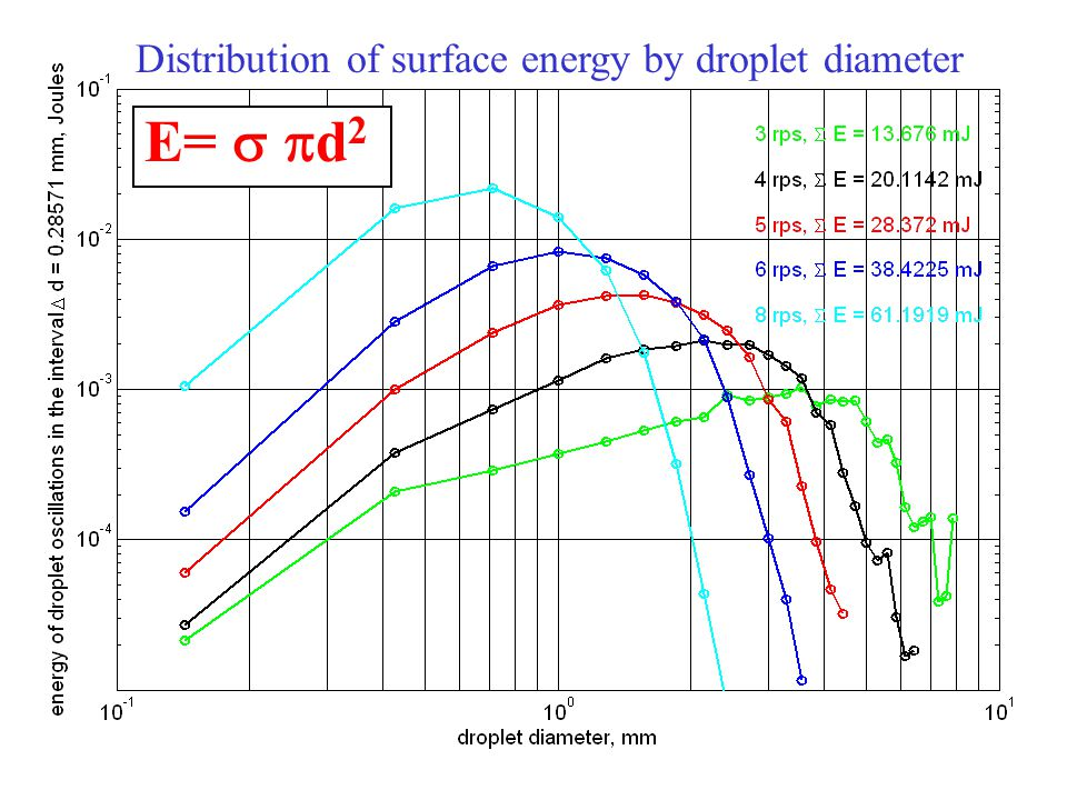 E= 4 n 2 a n 2 Distribution of oscillations energy by droplet diameter