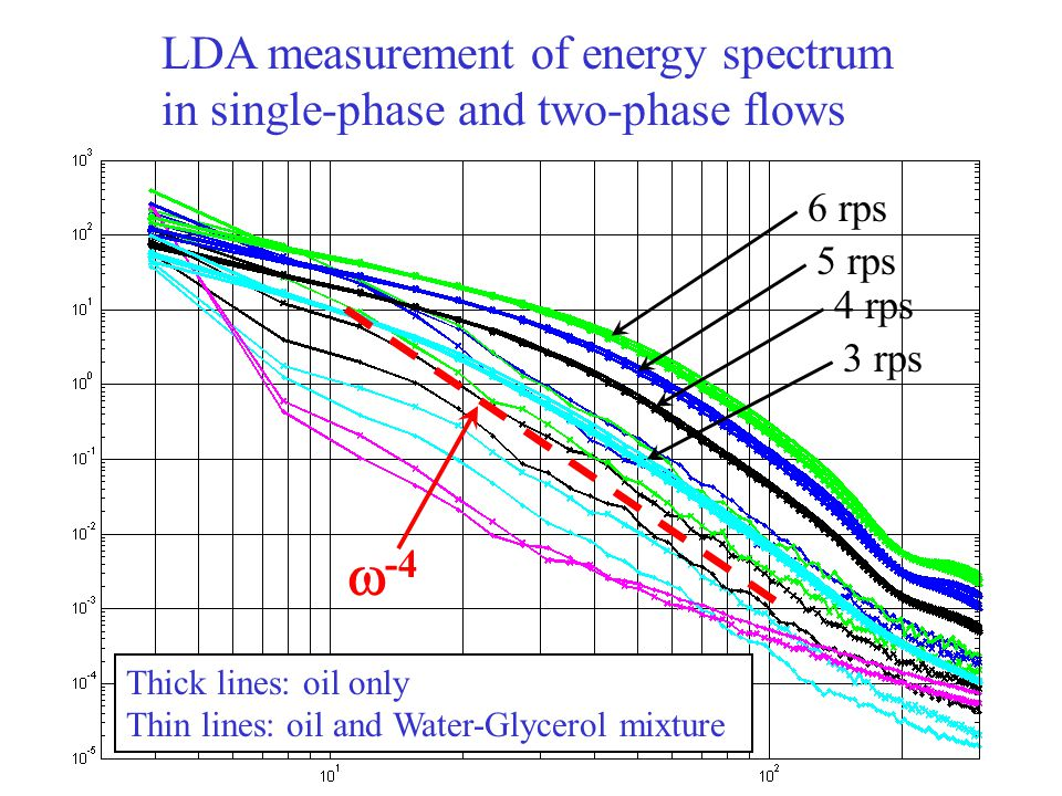 LDA measurements: energy spectrum in pure oil and in oil + 20% Water-Glycerol mixture V/l c