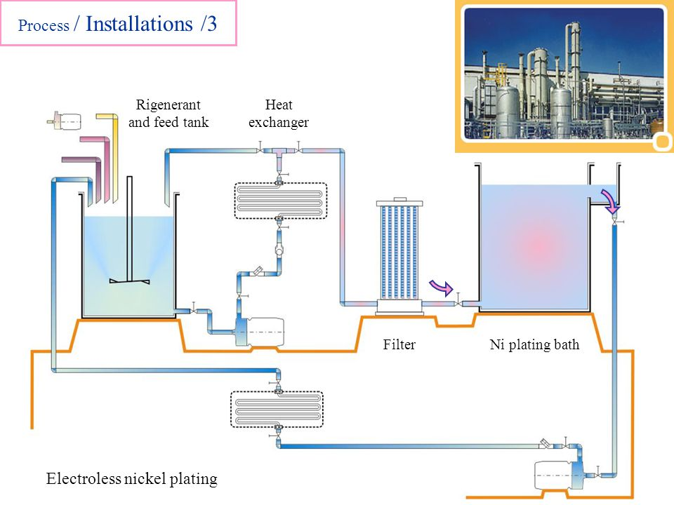 Rigenerant and feed tank Heat exchanger FilterNi plating bath Electroless nickel plating Process / Installations /3
