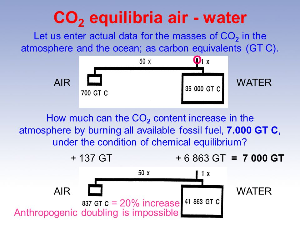 CO 2 equilibria air - water How much can the CO 2 content increase in the atmosphere by burning all available fossil fuel, 7.000 GT C, under the condition of chemical equilibrium.