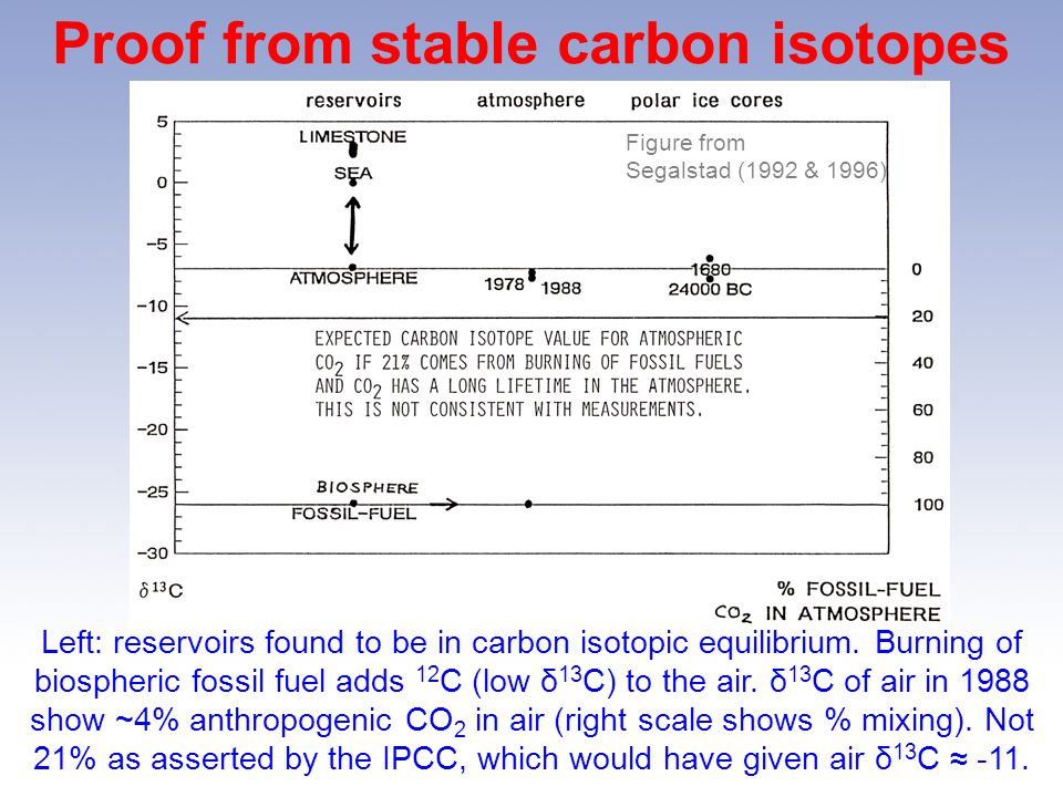 Proof from stable carbon isotopes Left: reservoirs found to be in carbon isotopic equilibrium.