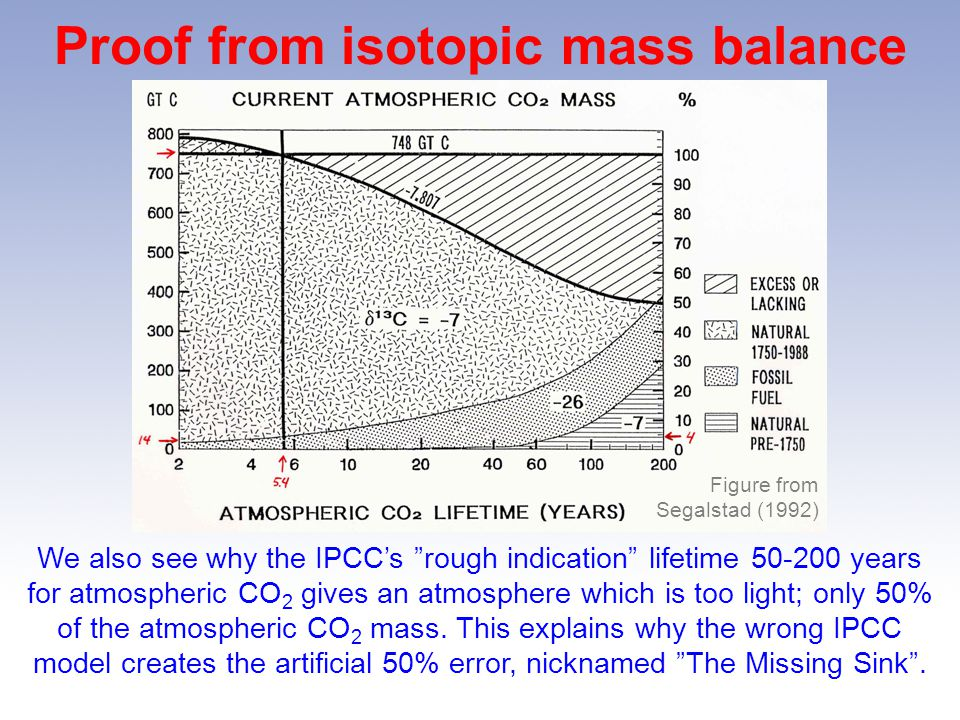 Proof from isotopic mass balance We also see why the IPCCs rough indication lifetime 50-200 years for atmospheric CO 2 gives an atmosphere which is too light; only 50% of the atmospheric CO 2 mass.