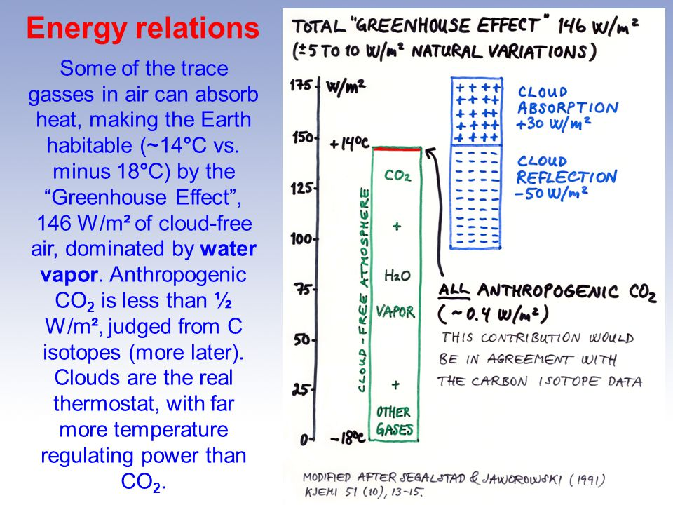 Energy relations Some of the trace gasses in air can absorb heat, making the Earth habitable (~14°C vs.
