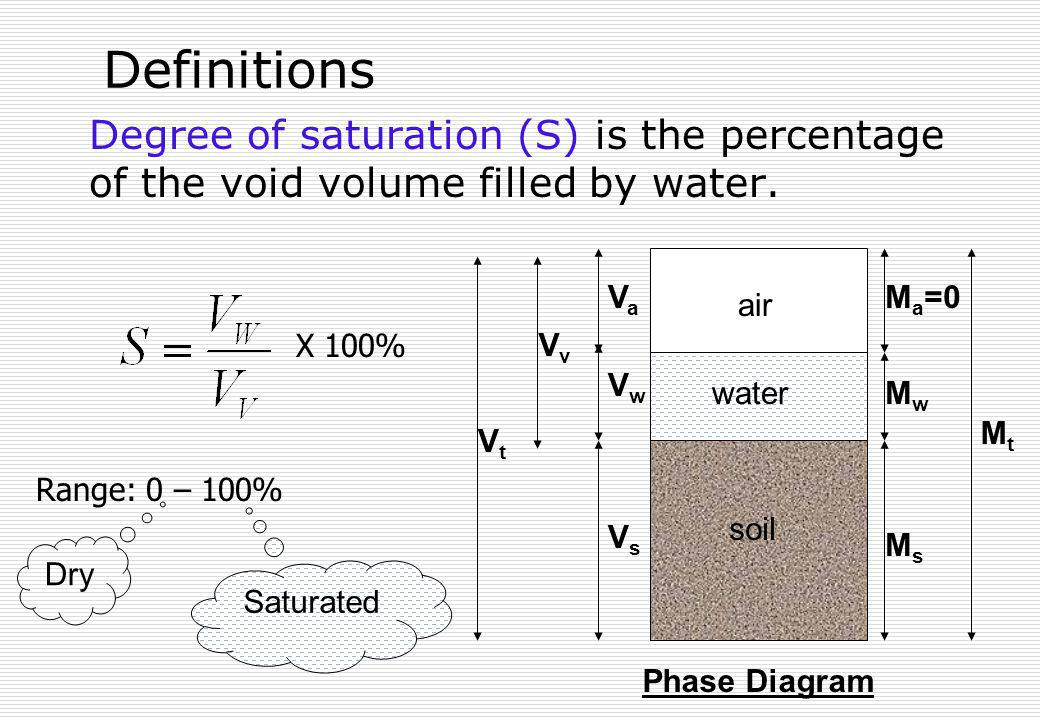 Definitions Degree of saturation (S) is the percentage of the void volume filled by water. soil air water VsVs VaVa M a =0 MsMs MwMw MtMt VwVw VvVv Vt