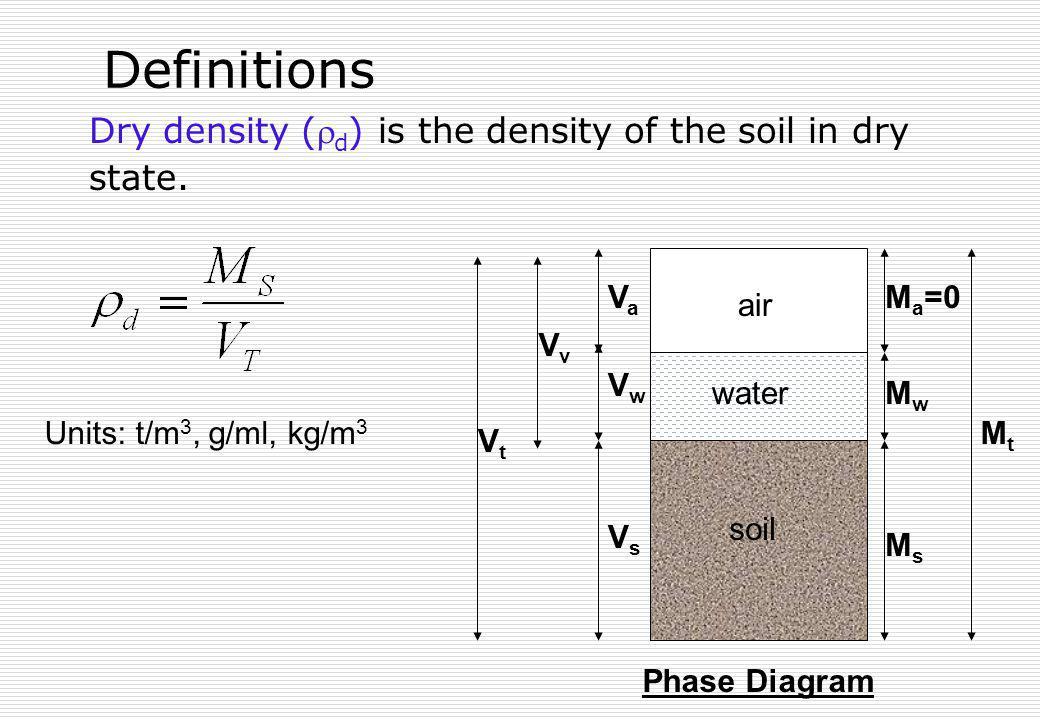 Definitions Dry density ( d ) is the density of the soil in dry state. soil air water VsVs VaVa M a =0 MsMs MwMw MtMt VwVw VvVv VtVt Phase Diagram Uni