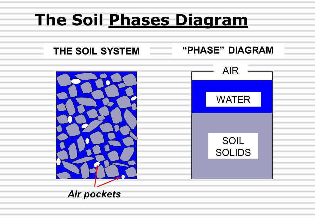 The Soil Phases Diagram AIR WATER SOIL SOLIDS THE SOIL SYSTEM PHASE DIAGRAM Air pockets