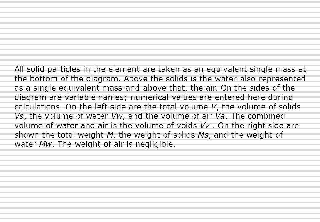 All solid particles in the element are taken as an equivalent single mass at the bottom of the diagram. Above the solids is the water-also represented