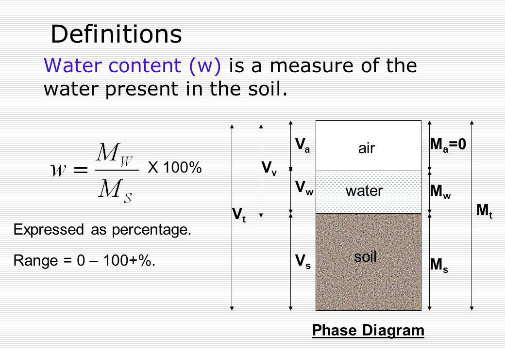 Definitions Water content (w) is a measure of the water present in the soil. soil air water VsVs VaVa M a =0 MsMs MwMw MtMt VwVw VvVv VtVt Phase Diagr