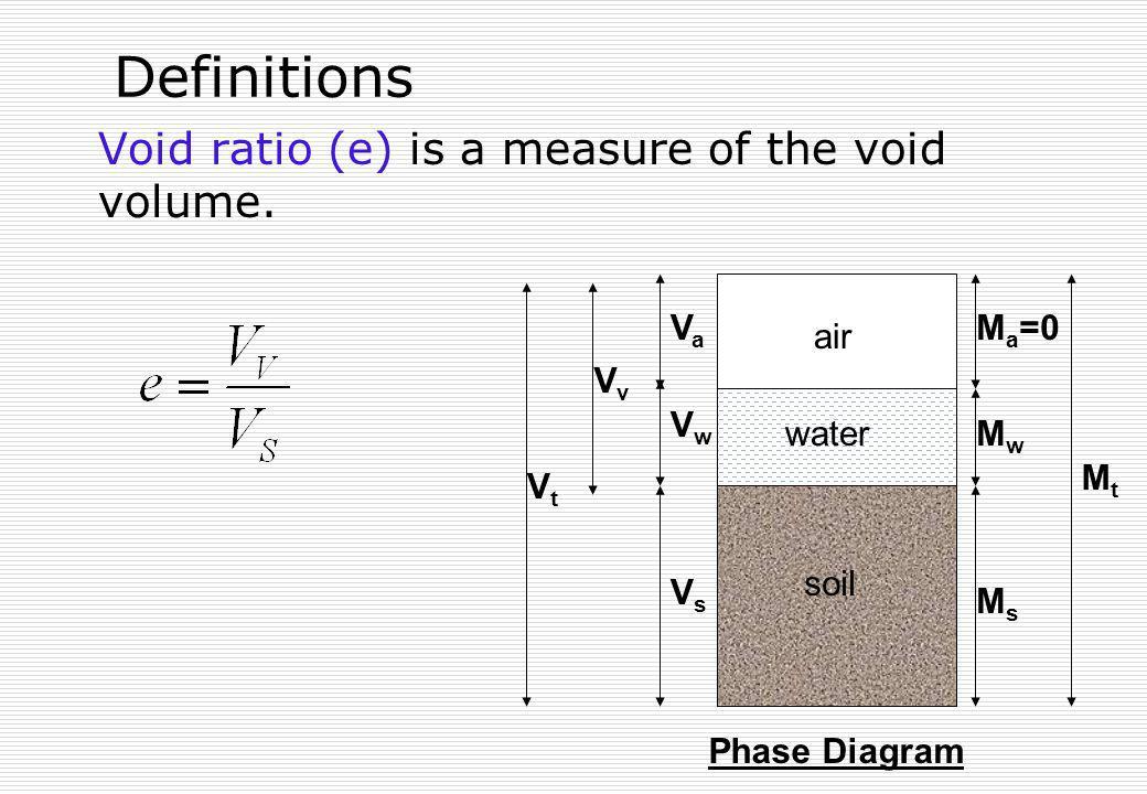 Definitions Void ratio (e) is a measure of the void volume. soil air water VsVs VaVa M a =0 MsMs MwMw MtMt VwVw VvVv VtVt Phase Diagram