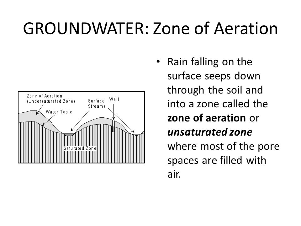 GROUNDWATER: Zone of Aeration Rain falling on the surface seeps down through the soil and into a zone called the zone of aeration or unsaturated zone