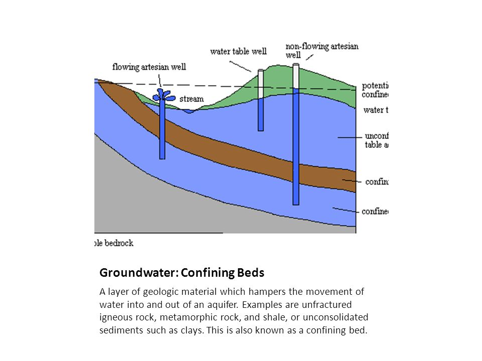 Groundwater: Confining Beds A layer of geologic material which hampers the movement of water into and out of an aquifer. Examples are unfractured igne