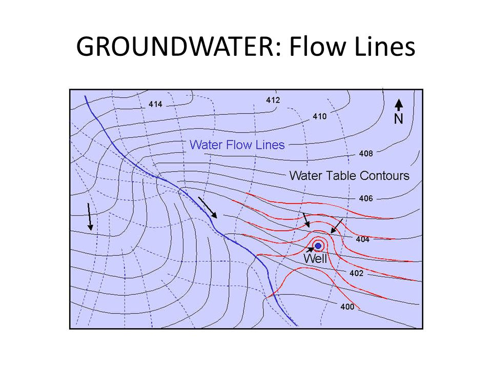 GROUNDWATER: Flow Lines