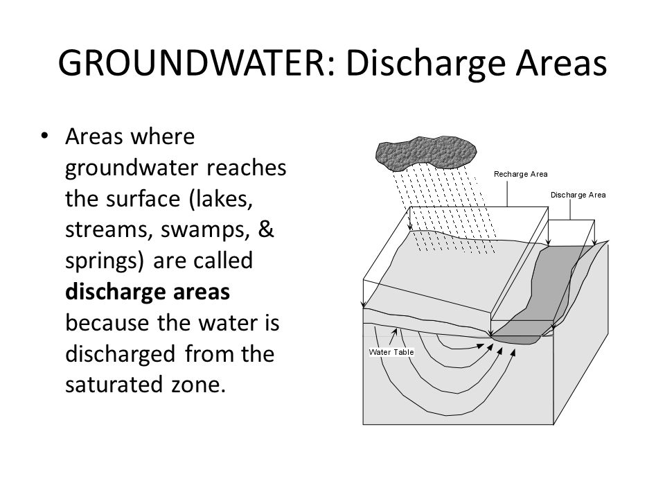 GROUNDWATER: Discharge Areas Areas where groundwater reaches the surface (lakes, streams, swamps, & springs) are called discharge areas because the wa