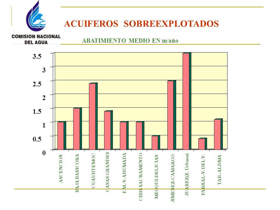 0 0.5 1 1.5 2 2.5 3 3.5 ASCENCION BAJA BABICORA CASAS GRANDES F.M.-V.