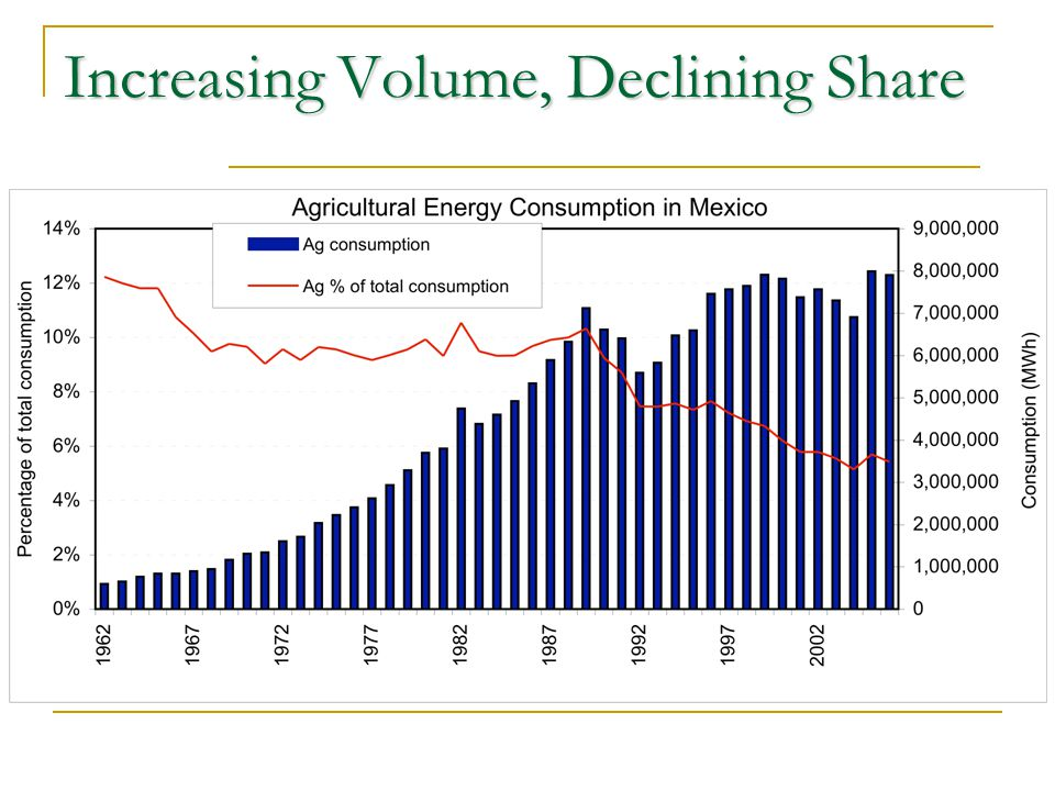 Increasing Volume, Declining Share