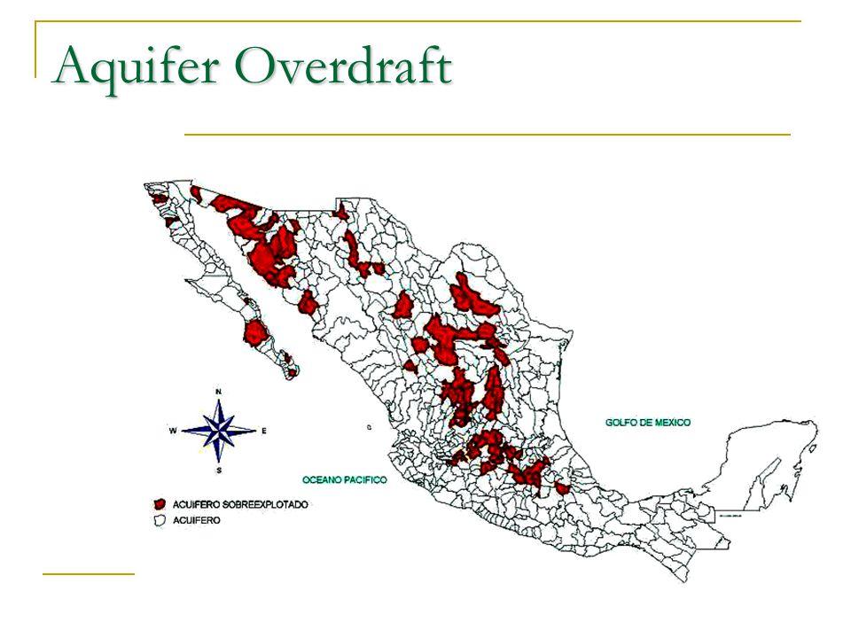 Aquifer Overdraft