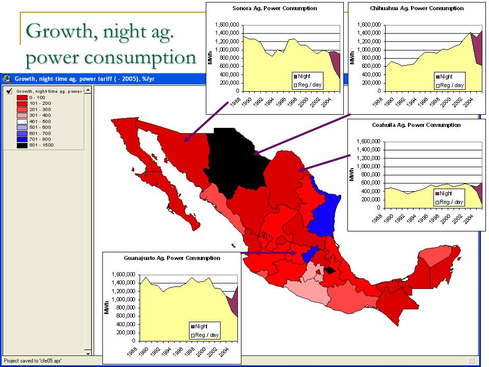 Growth, night ag. power consumption