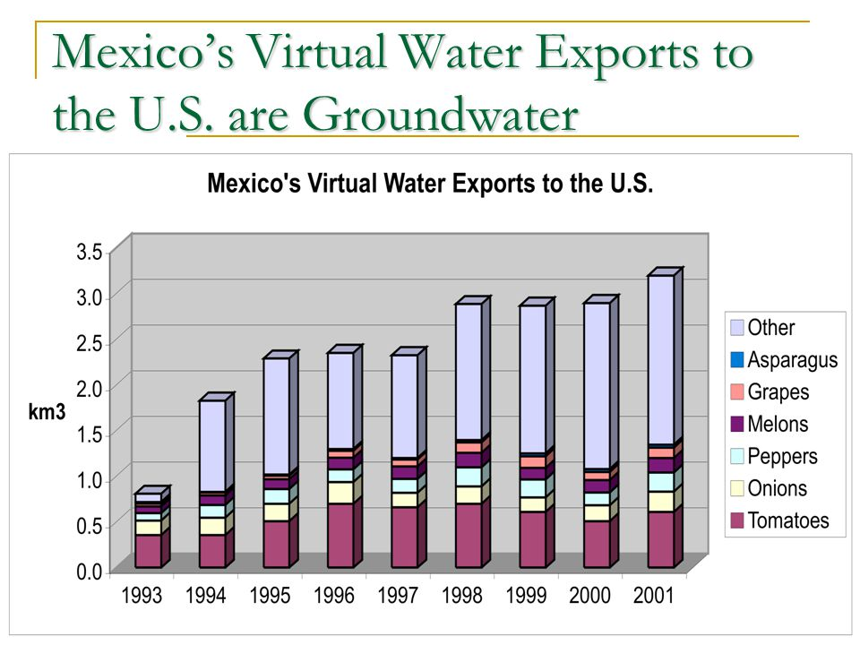 Mexicos Virtual Water Exports to the U.S. are Groundwater