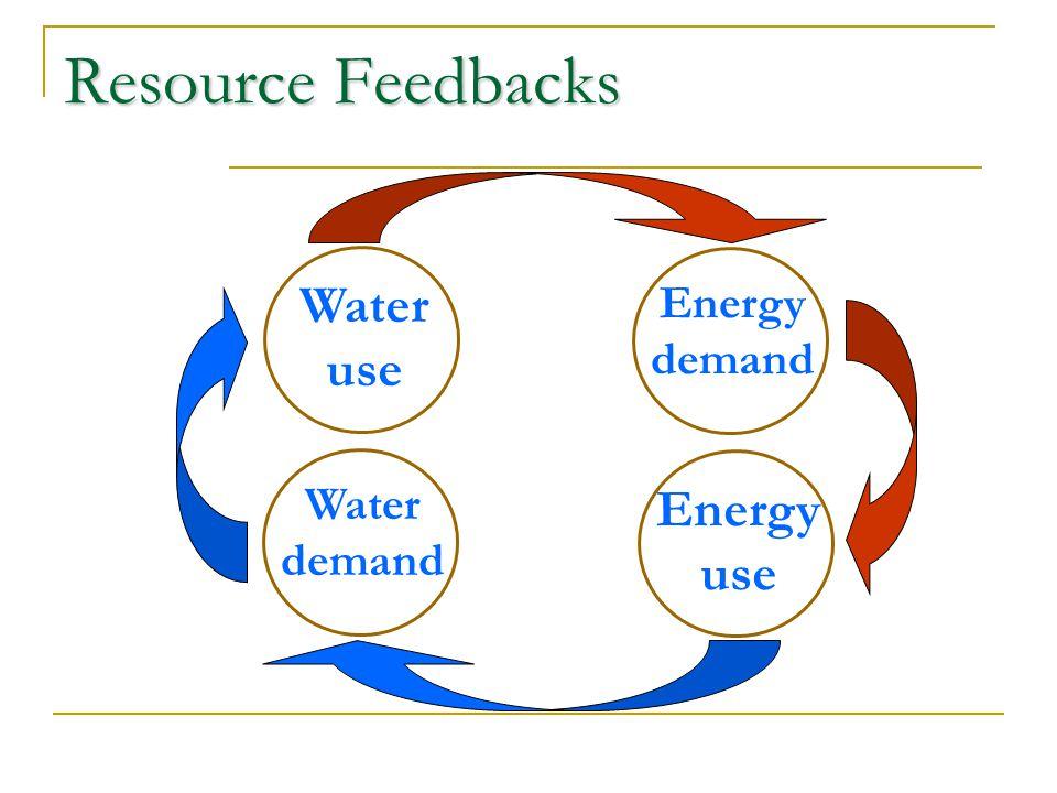 Resource Feedbacks Water use Energy demand Energy use Water demand