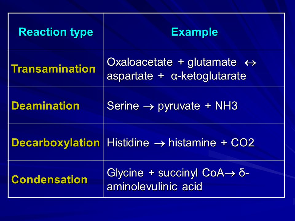 Example Reaction type Oxaloacetate + glutamate aspartate + α-ketoglutarate Transamination Serine pyruvate + NH3 Deamination Histidine histamine + CO2