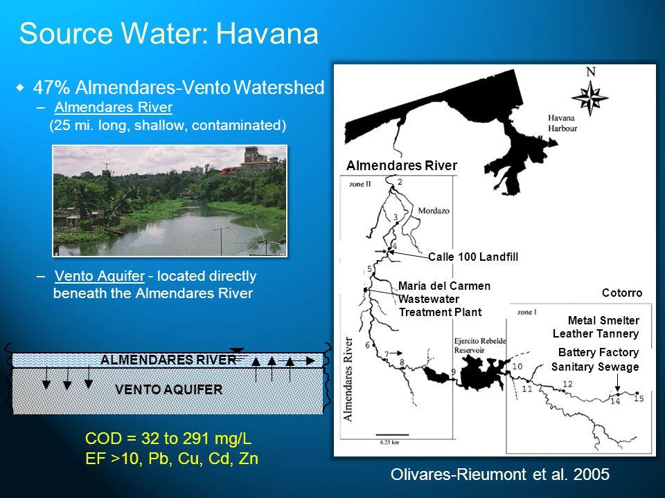 47% Almendares-Vento Watershed – –Almendares River (25 mi. long, shallow, contaminated) – –Vento Aquifer - located directly beneath the Almendares Riv