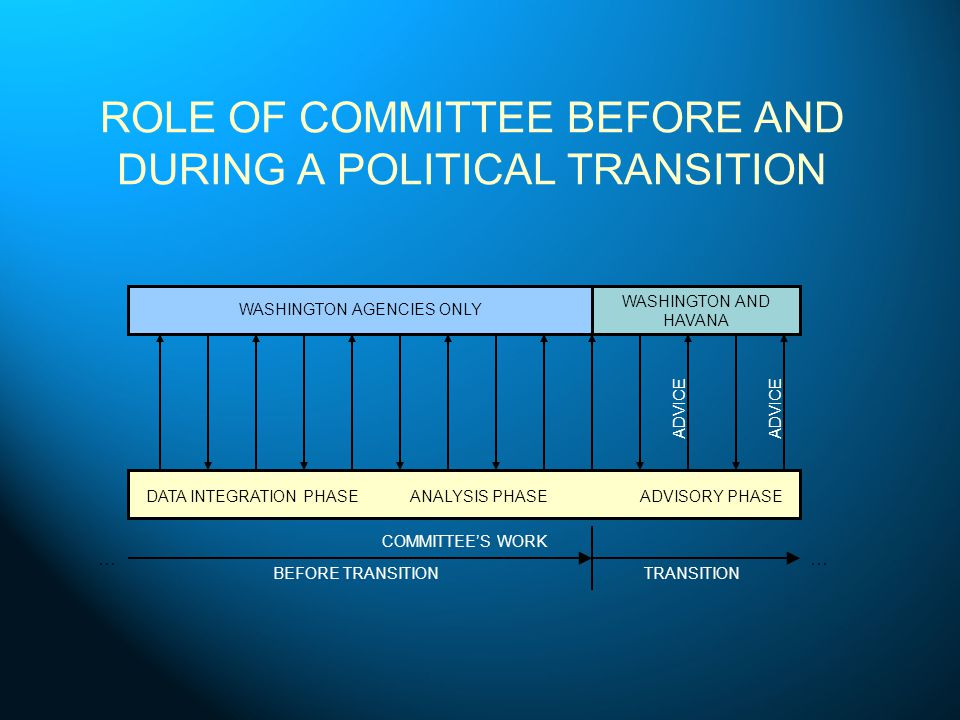 ROLE OF COMMITTEE BEFORE AND DURING A POLITICAL TRANSITION WASHINGTON AGENCIES ONLY WASHINGTON AND HAVANA COMMITTEES WORK DATA INTEGRATION PHASEANALYSIS PHASEADVISORY PHASE ADVICE BEFORE TRANSITIONTRANSITION ……