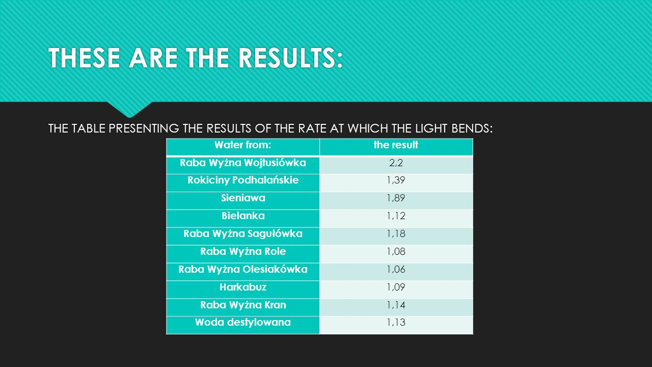 THESE ARE THE RESULTS: THE TABLE PRESENTING THE RESULTS OF THE RATE AT WHICH THE LIGHT BENDS: Water from:the result Raba Wyżna Wojtusiówka 2,2 Rokicin