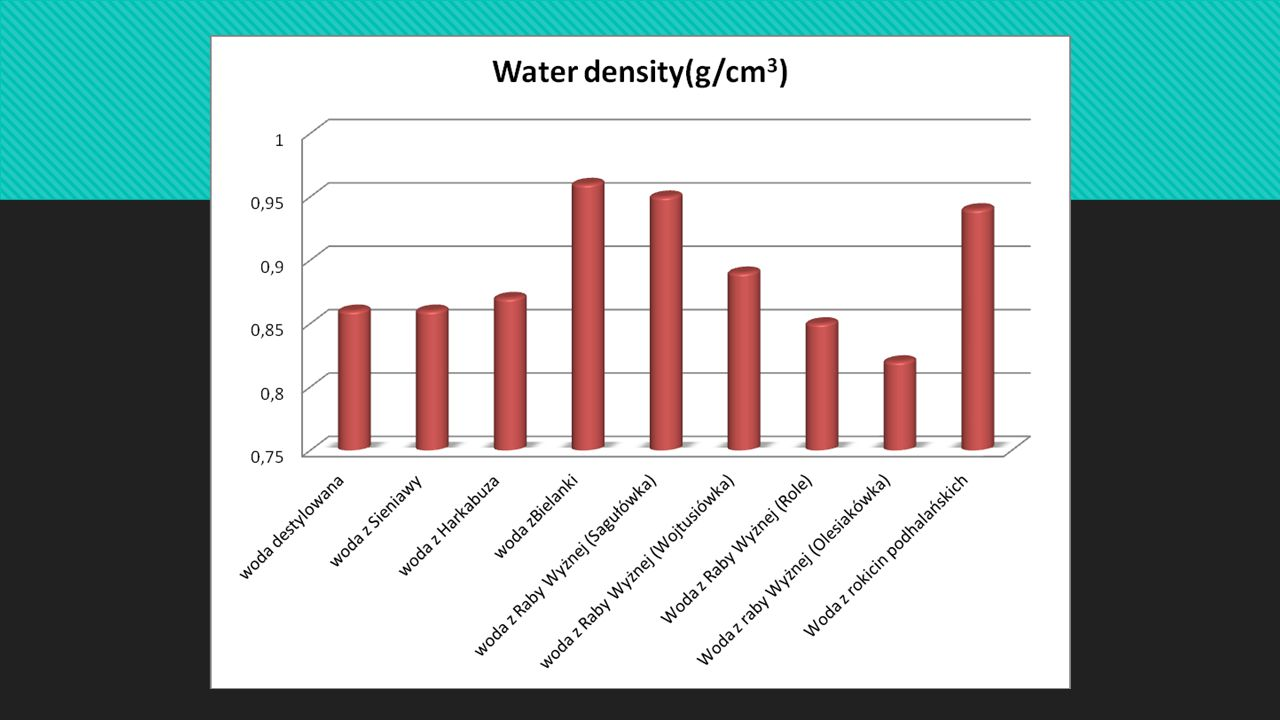 THESE ARE THE RESULTS: THE TABLE PRESENTING THE RESULTS OF THE DENSITY OF ICE: Type of water Ice density ς=m/V [g/ cm³] The differences between distilled water Raba Wyżna Role 0,99 g/cm 3 0,07 Rokiciny Podhalańskie 1,63 g/cm 3 0,71 Raba Wyżna Sagułówka/ River 2,17 g/cm 3 1,25 Raba Wyżna Wojtusiówka 0,823 g/cm 3 -0,097 Harkabuz 0,905 g/cm³-0,015 Rokiciny Podhalańskie 0,908 g/cm 3 -0,012