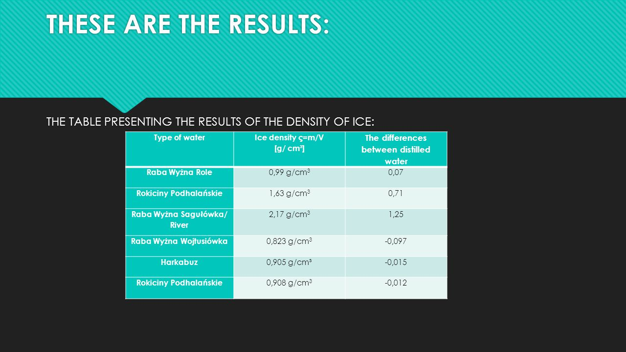 THESE ARE THE RESULTS: THE TABLE PRESENTING THE RESULTS OF THE DENSITY OF ICE: Type of water Ice density ς=m/V [g/ cm³] The differences between distil