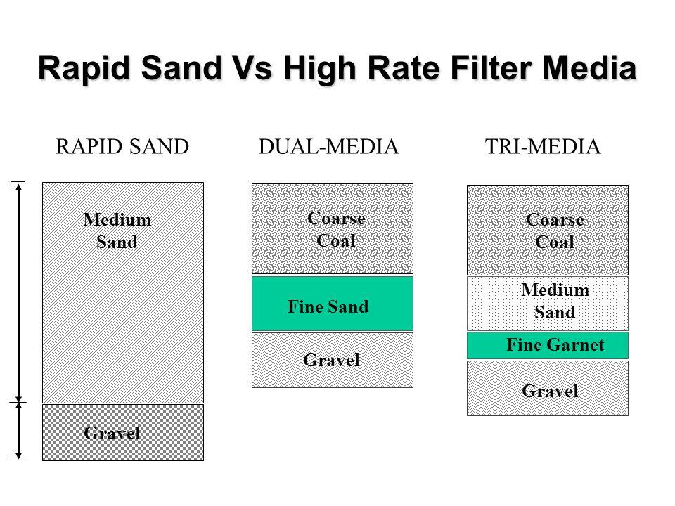 Rapid Sand Vs High Rate Filter Media RAPID SANDDUAL-MEDIATRI-MEDIA Medium Sand Gravel Coarse Coal Coarse Coal Fine Sand Medium Sand Fine Garnet